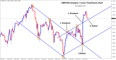 gbpusd breakout and retest continuously in two channels range