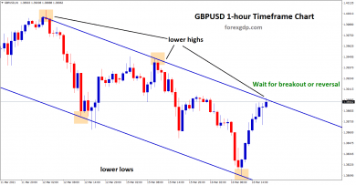 gbpusd breakout or reversal scenario