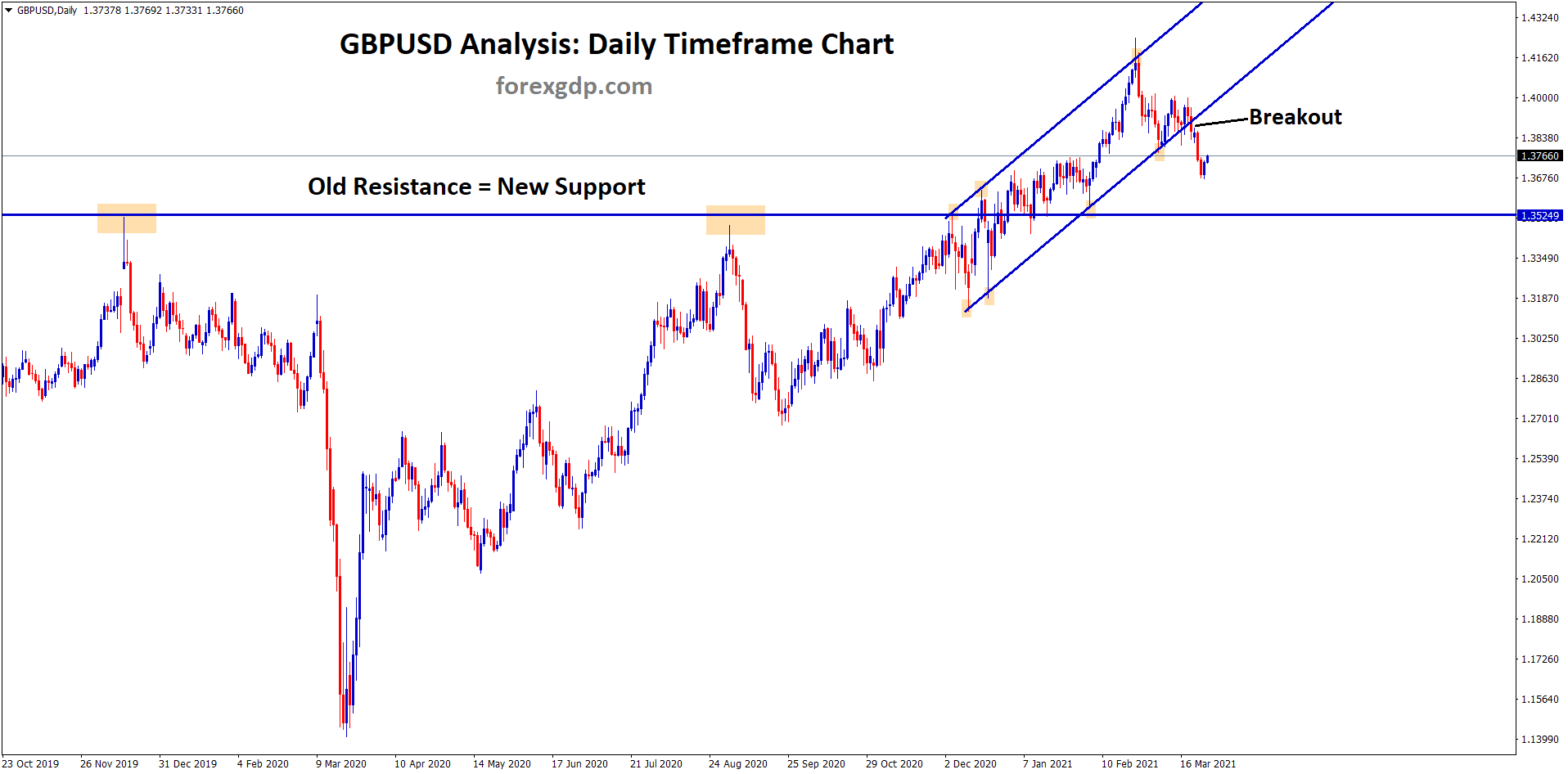 gbpusd breakout the uptrend line and trying to retest the old resistance level