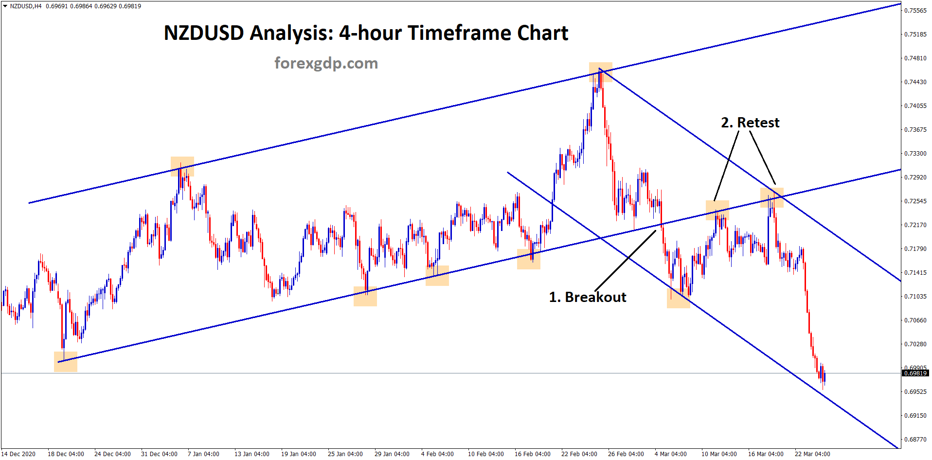 newzealand dollar breakout retest and moving in strong downtrend