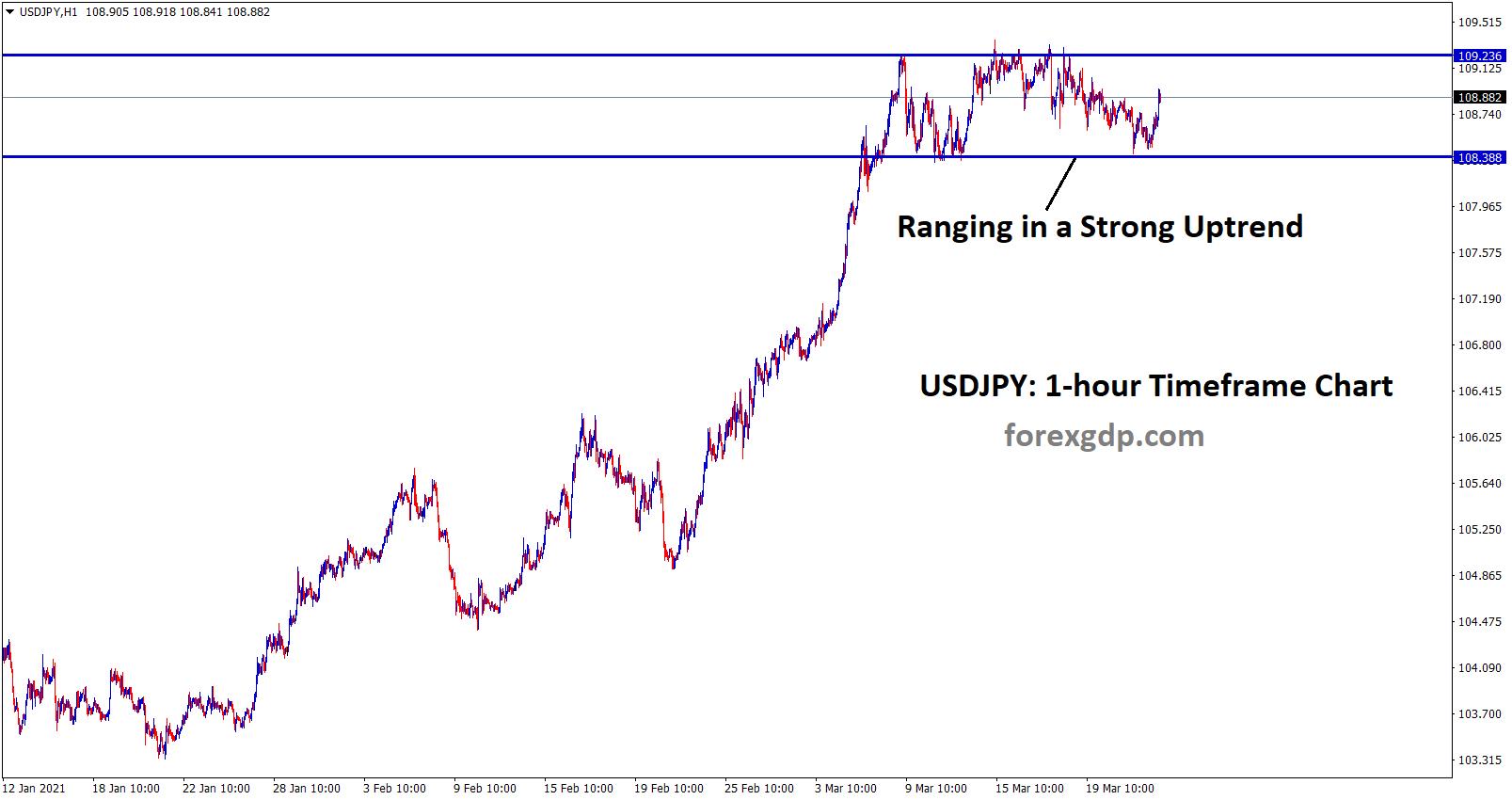 ranging movement in 1hr usdjpy chart