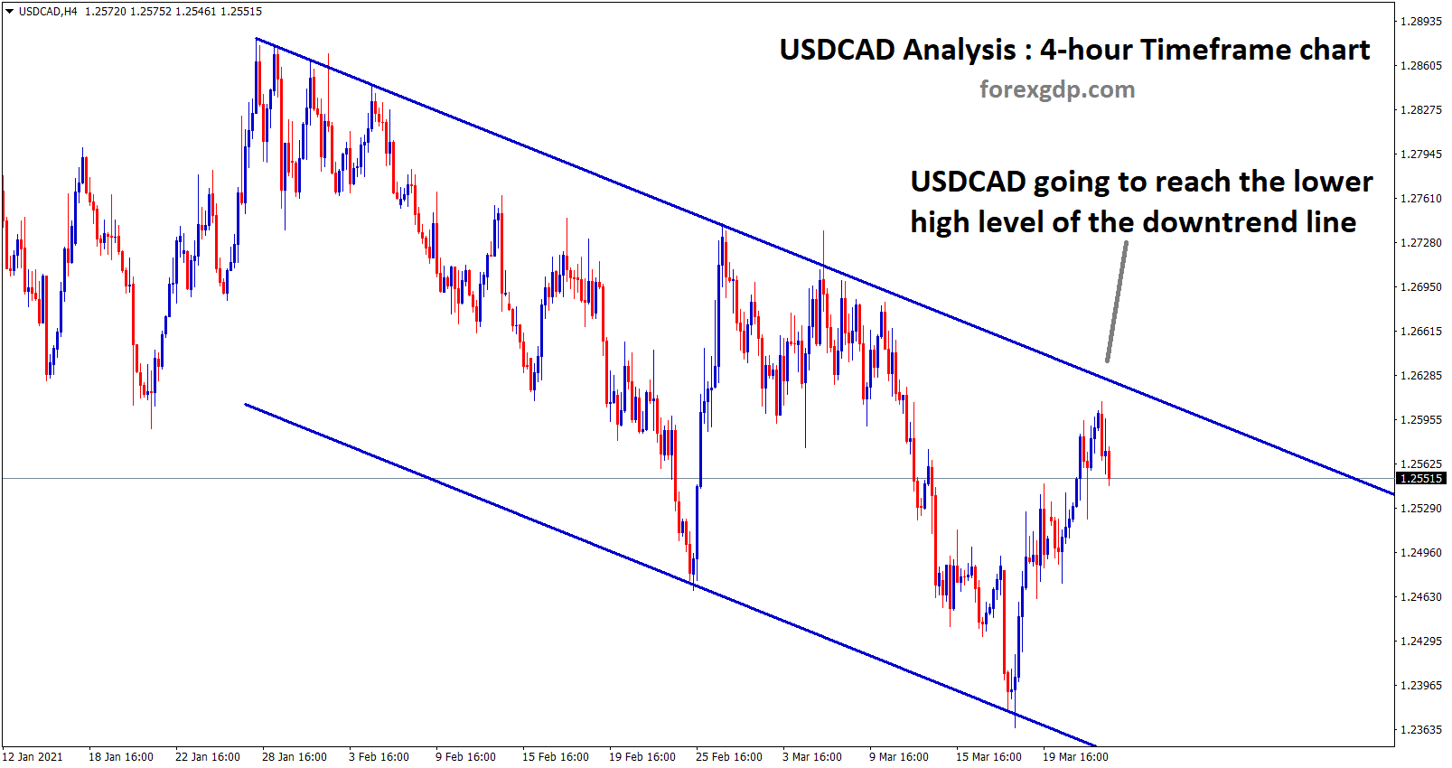 usdcad going to reach the lower high of the downtrend line
