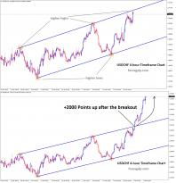 usdchf surge 2000 points up after the breakout