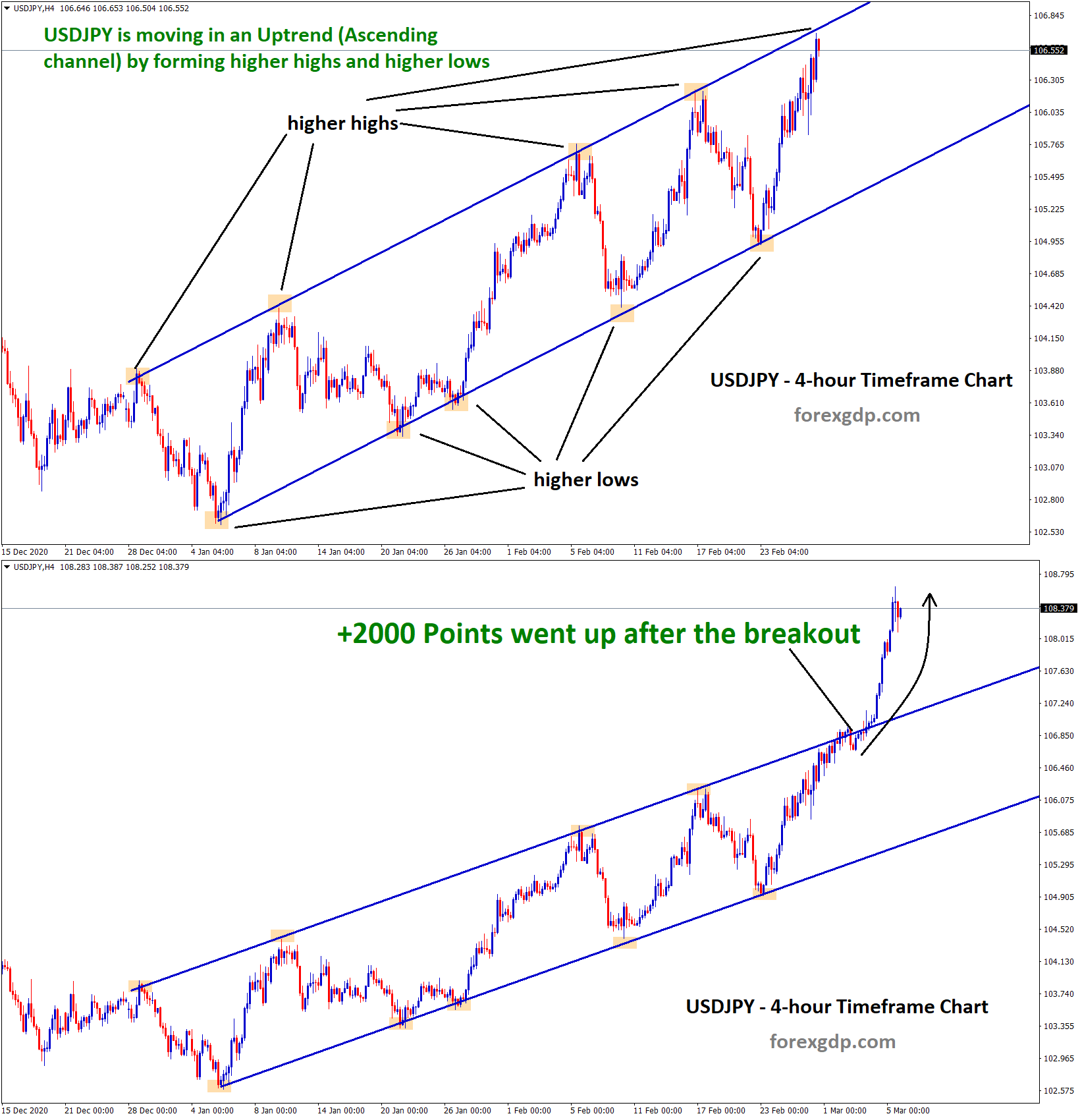 usdjpy went up 2000 points after the breakout of the channel