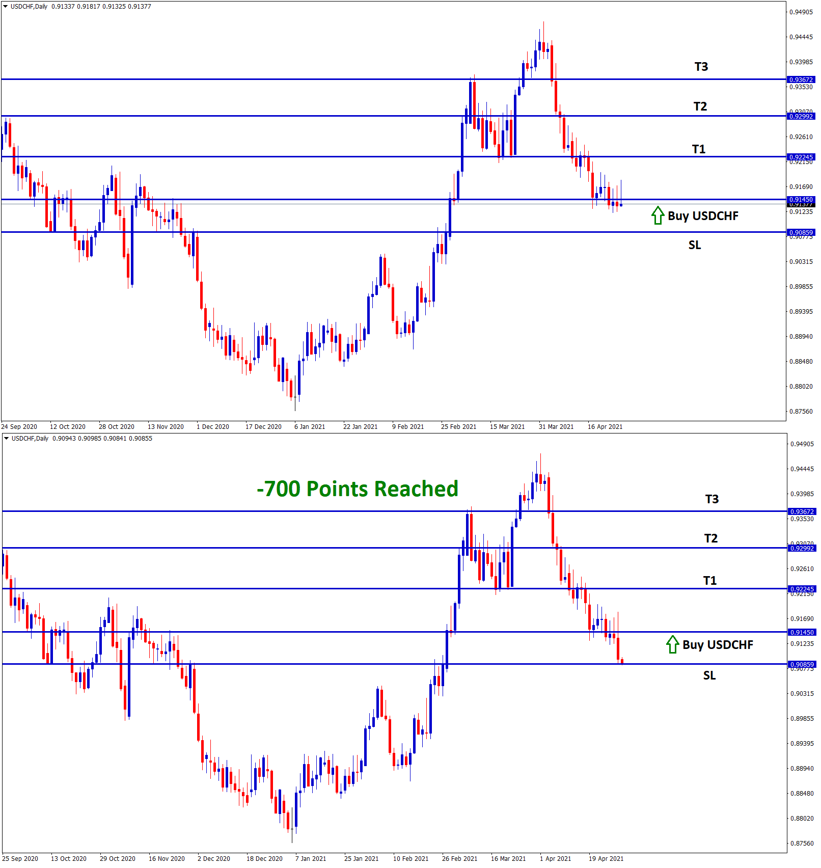 700 points SL reached in USDCHF buy