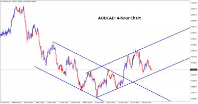 AUDCAD is near to the higher low level of an uptrend line