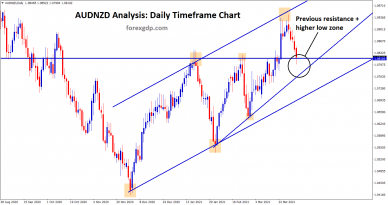 AUDNZD higher low and previous resistance zone