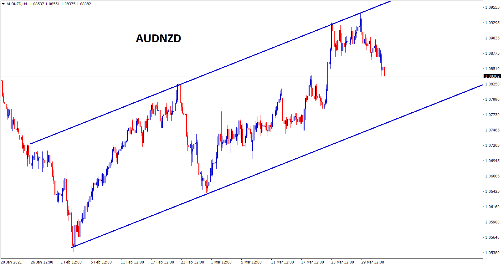 AUDNZD in an uptrend move