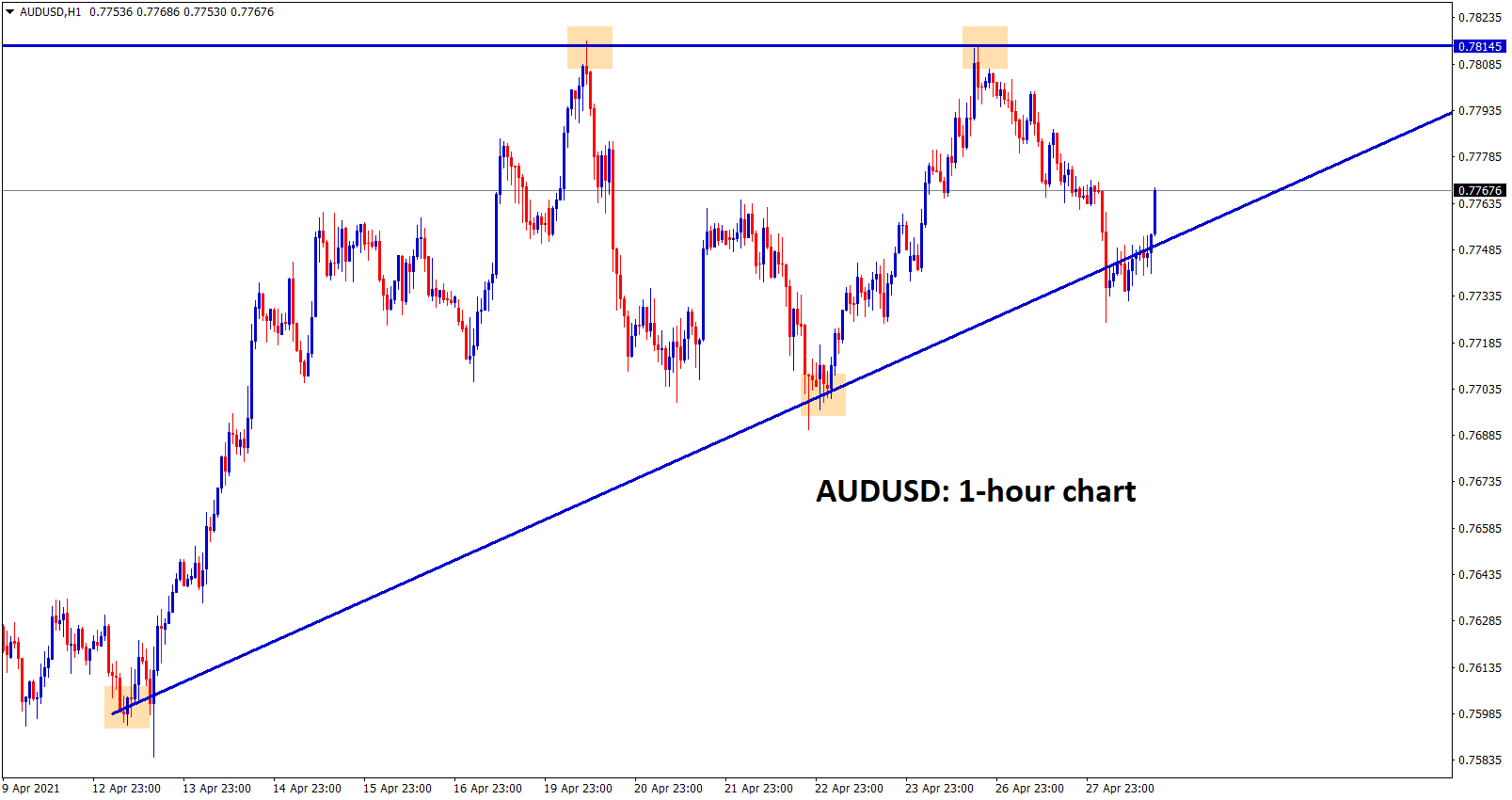 AUDUSD ascending Triangle chart pattern in h1