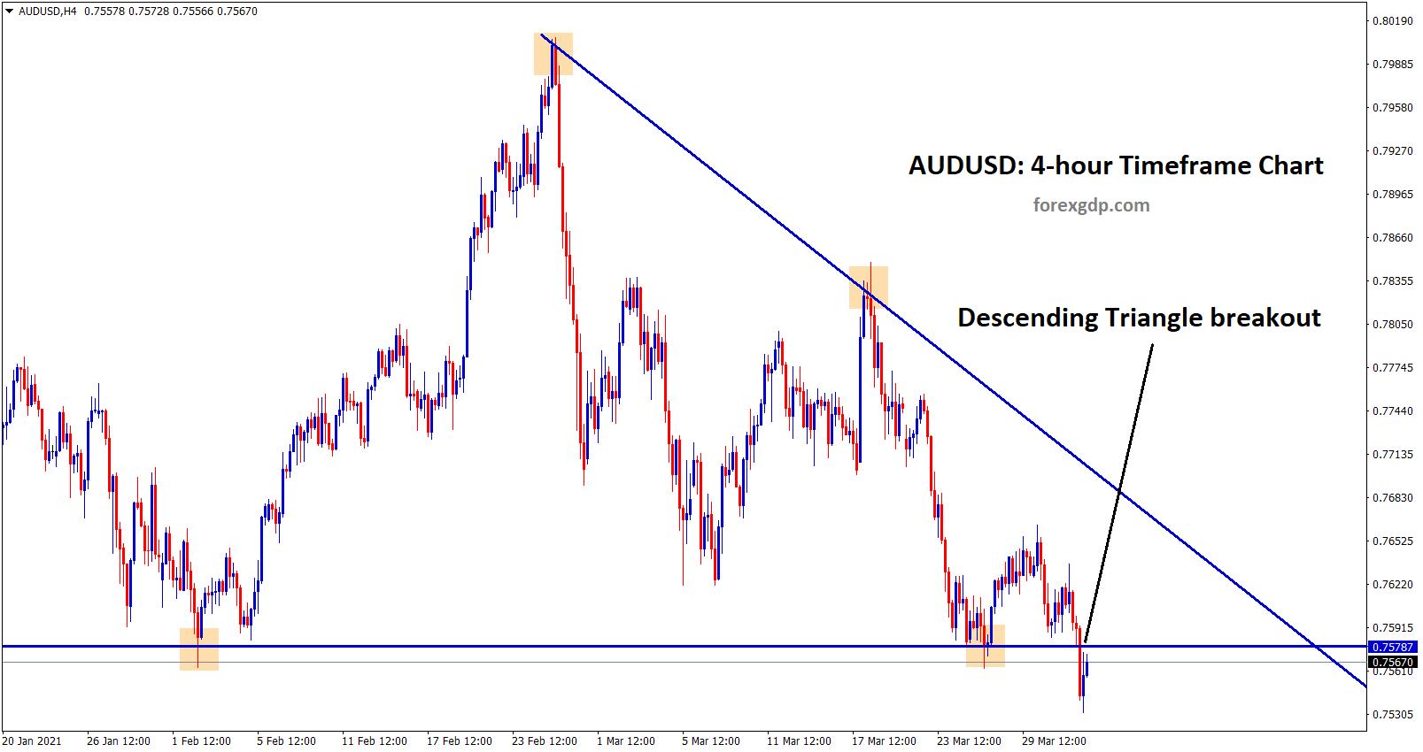 AUDUSD has broken the bottom level of the descending triangle