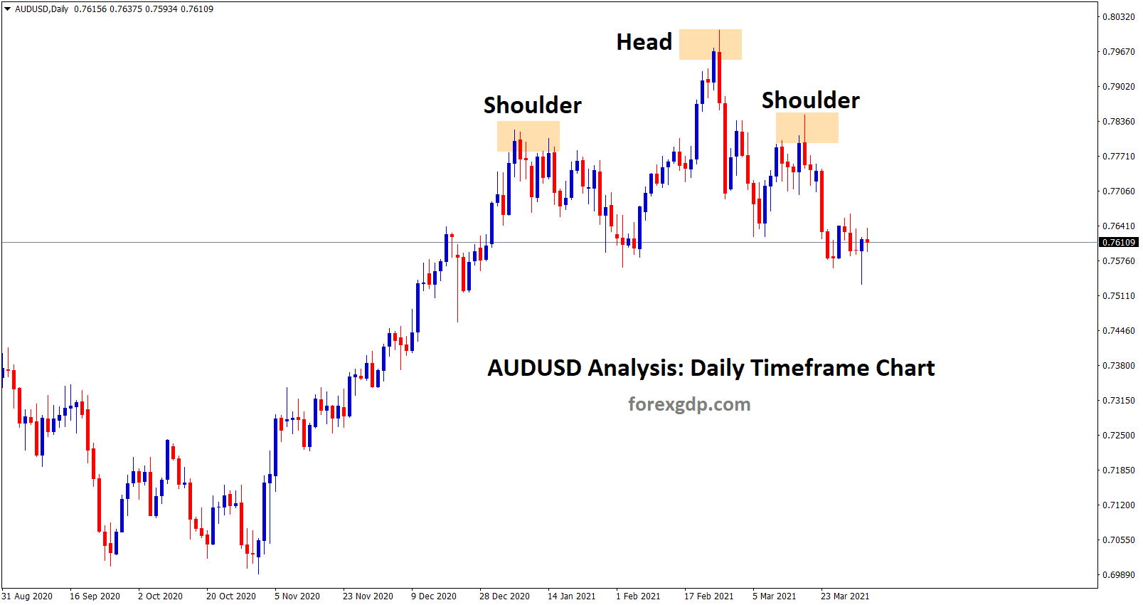 AUDUSD head and shoulder pattern formed in the daily chart