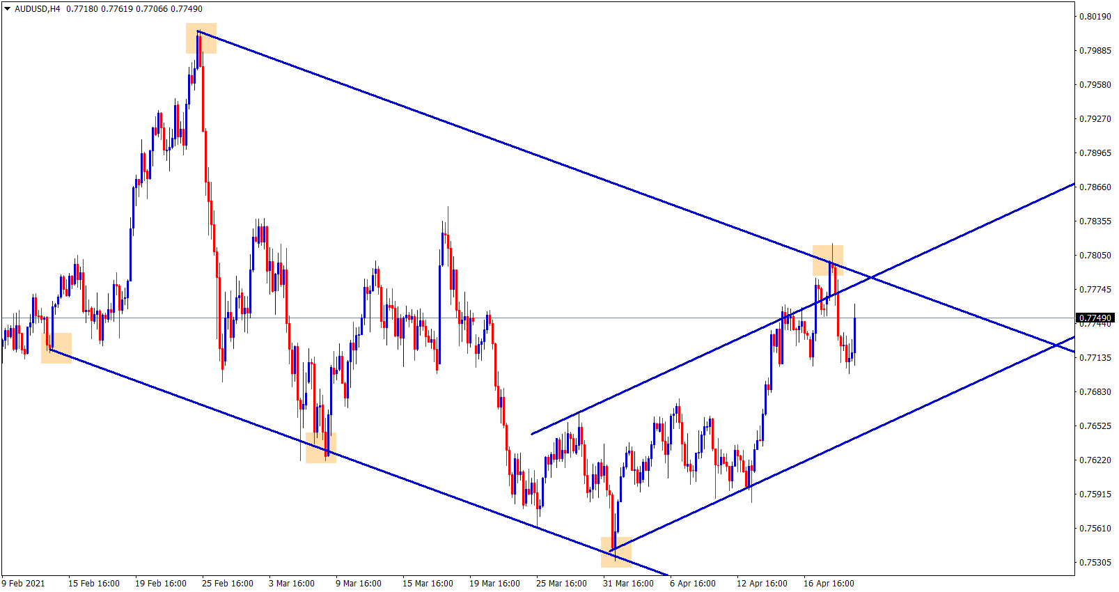AUDUSD is moving in a channel ranges