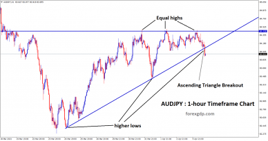 Ascending Triangle breakout in 1 hr chart
