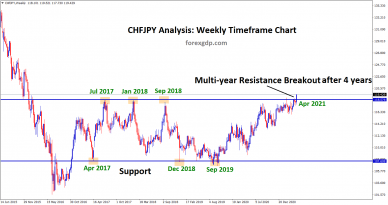 CHFJPY Multi year resistance breakout after 4 years
