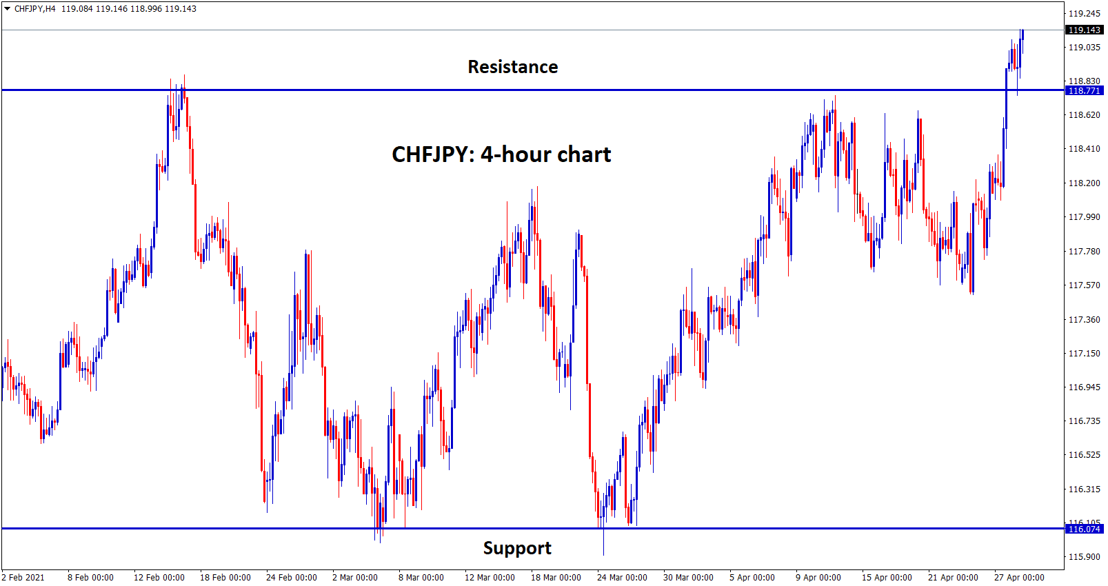 CHFJPY broken the resistance level after a long time