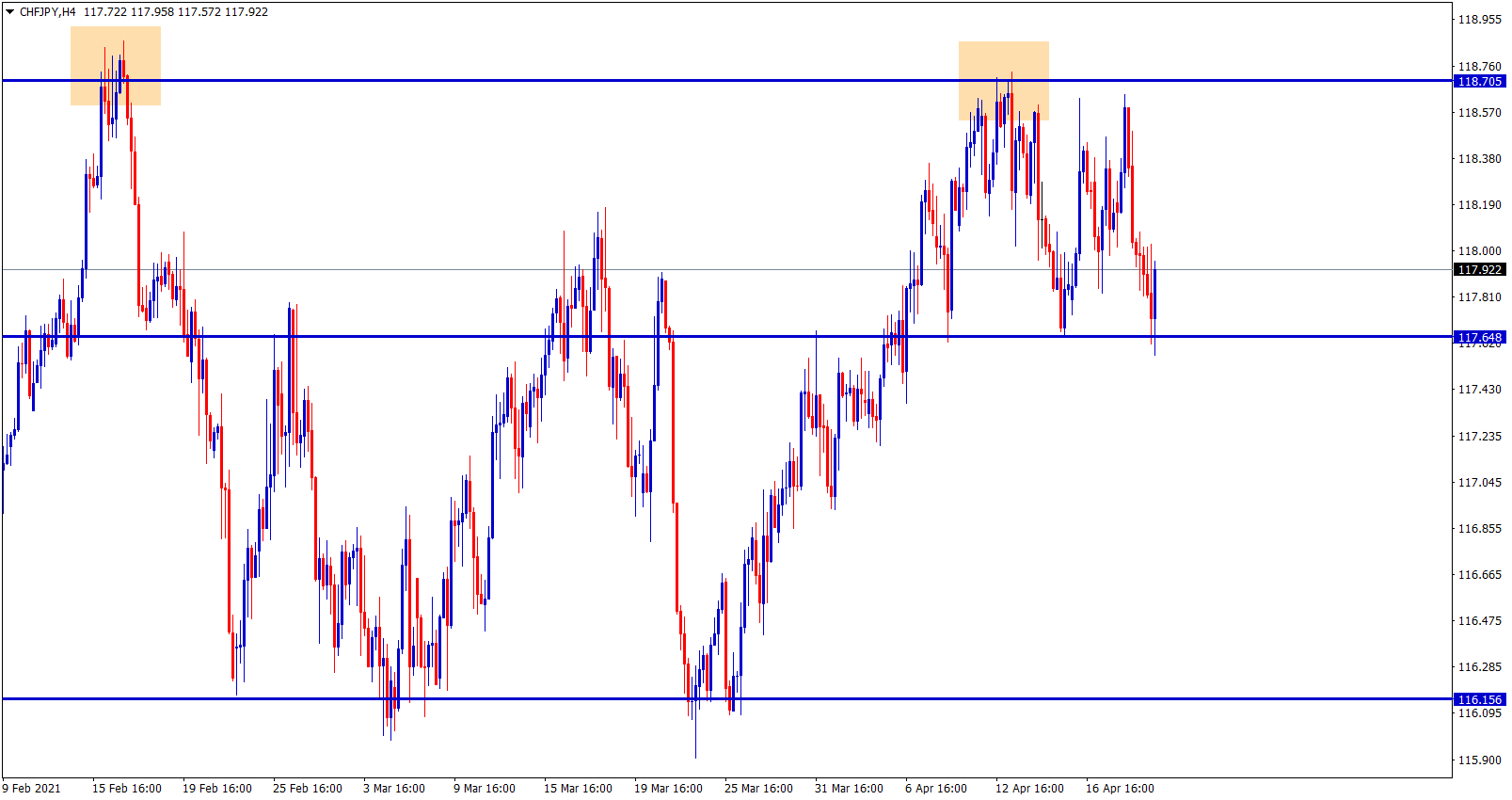 CHFJPY is moving between the resistance and support levels