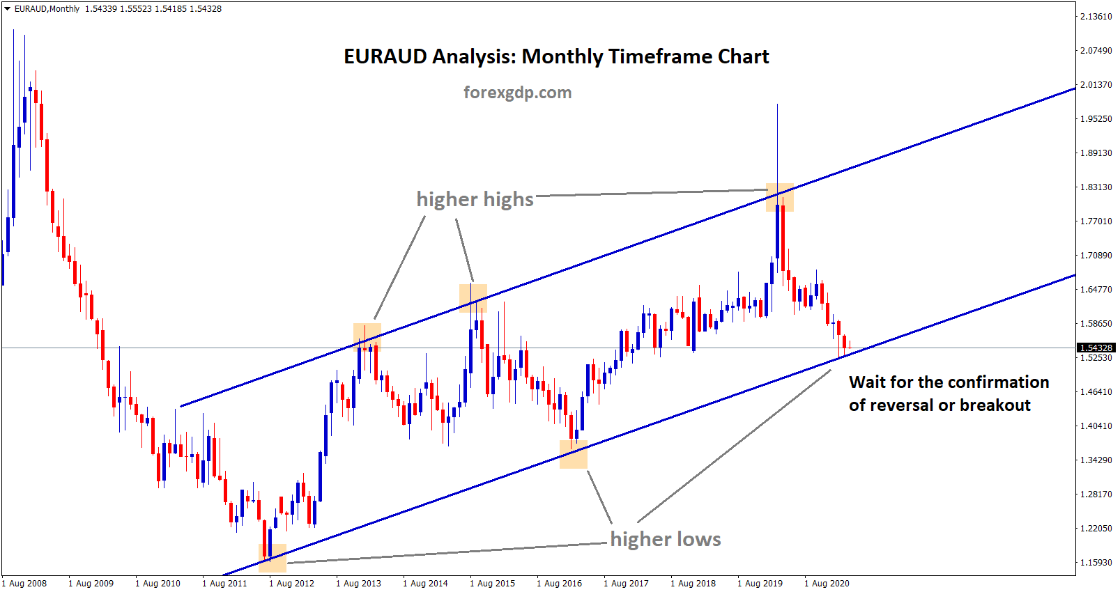 EURAUD has reached the higher low level of the Uptrend line