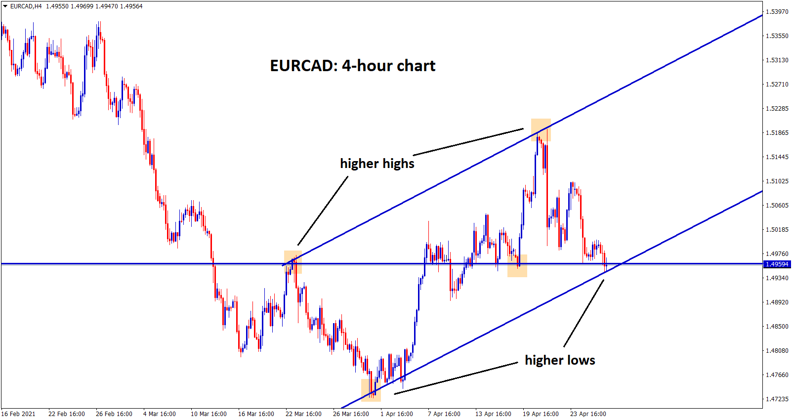 EURCAD at the higher low zone of an uptrend line in h4