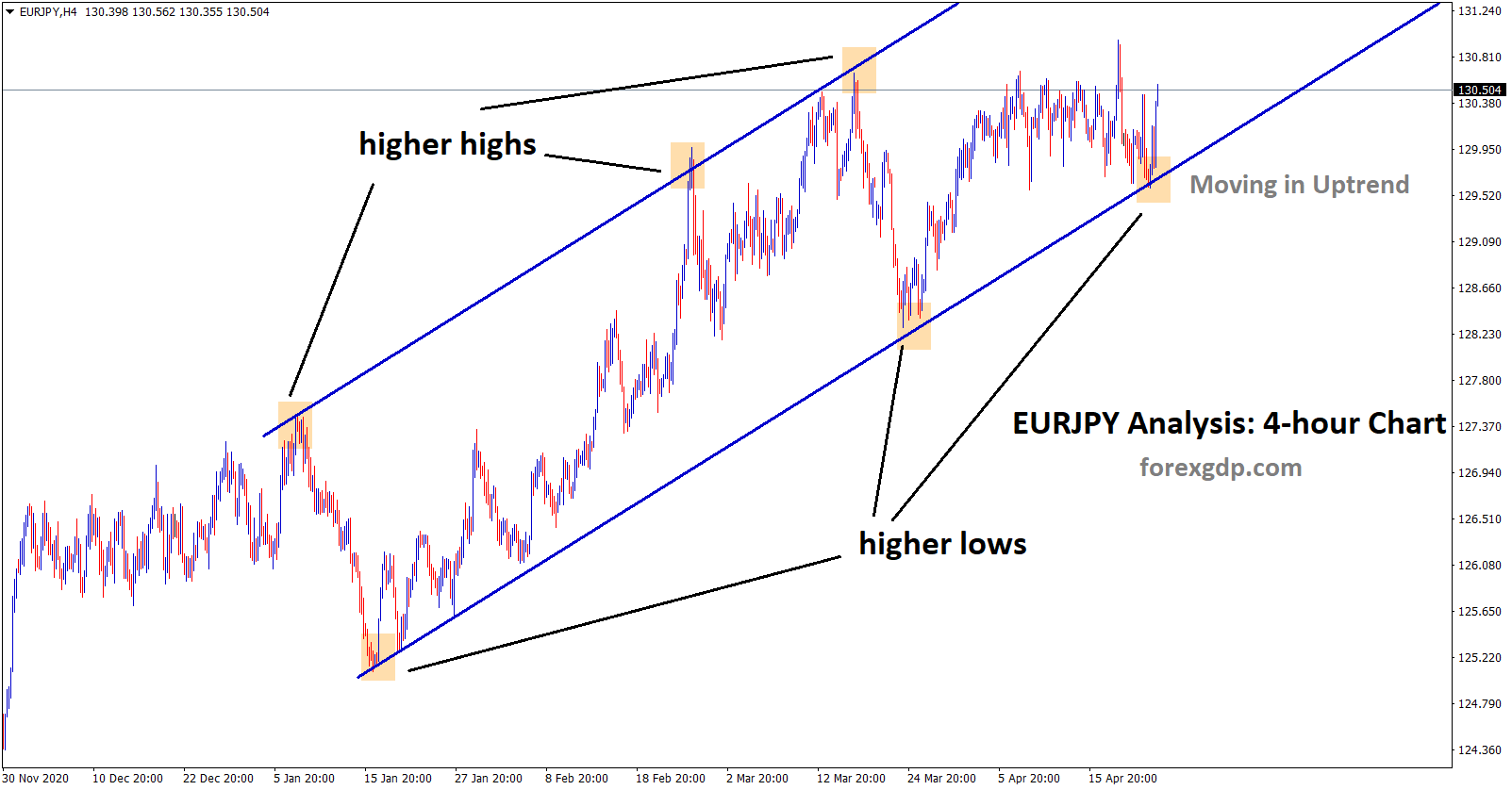 EURJPY is moving in an uptrend with consolidation.