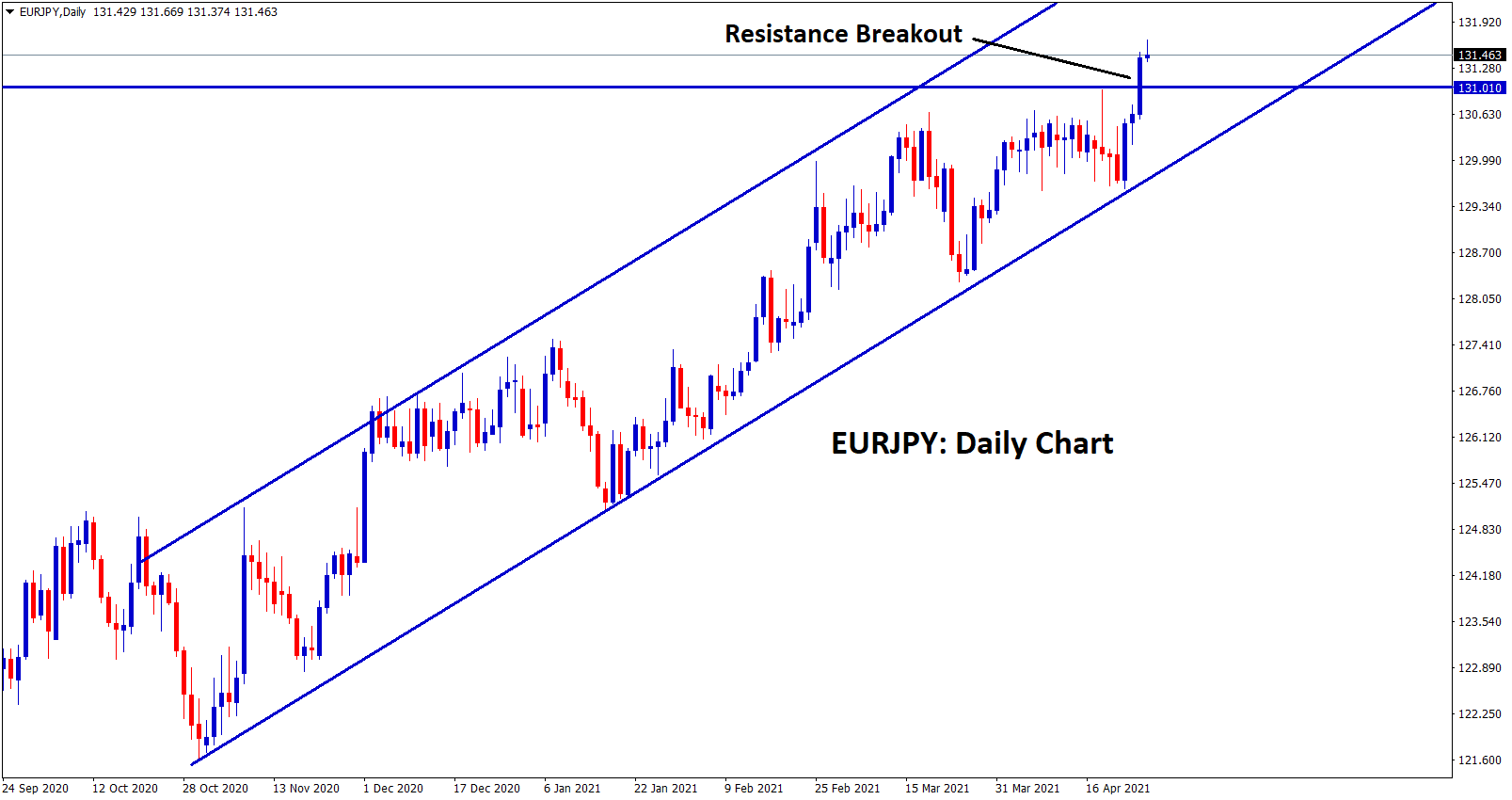 EURJPY resistance breakout in the daily chart
