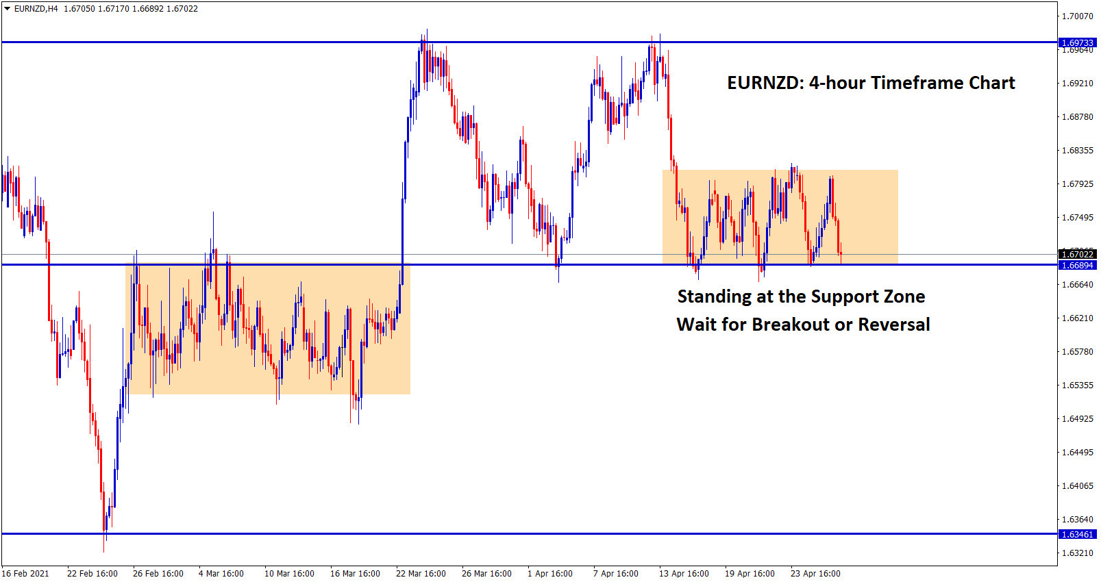 EURNZD is standing at the support zone