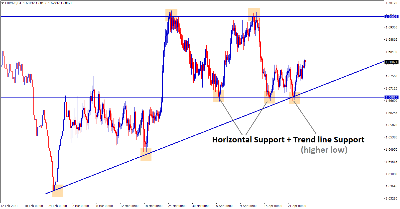 EURNZD touches both horizontal and trend line support
