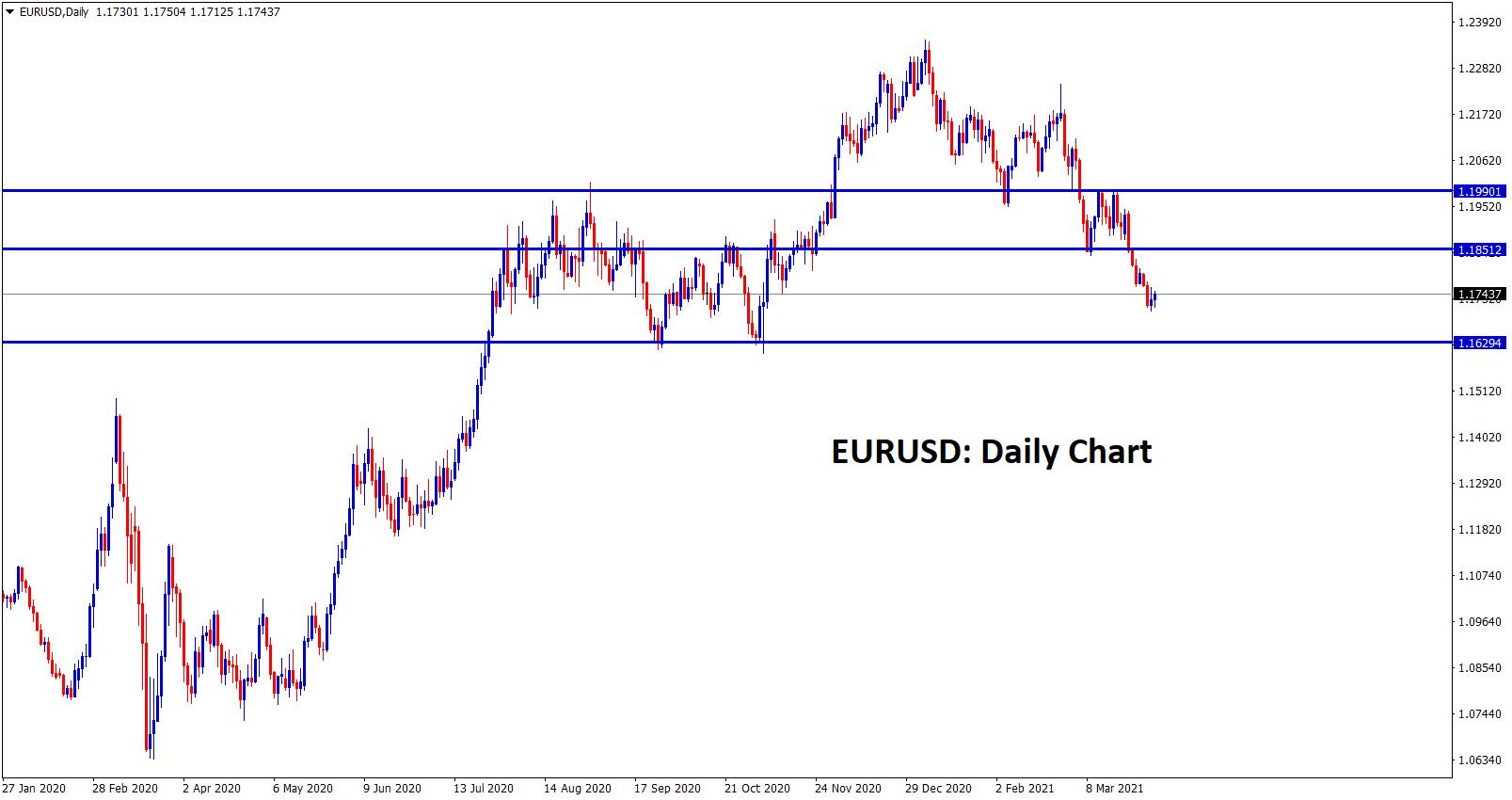 EURUSD Sr level ranging in daily chart