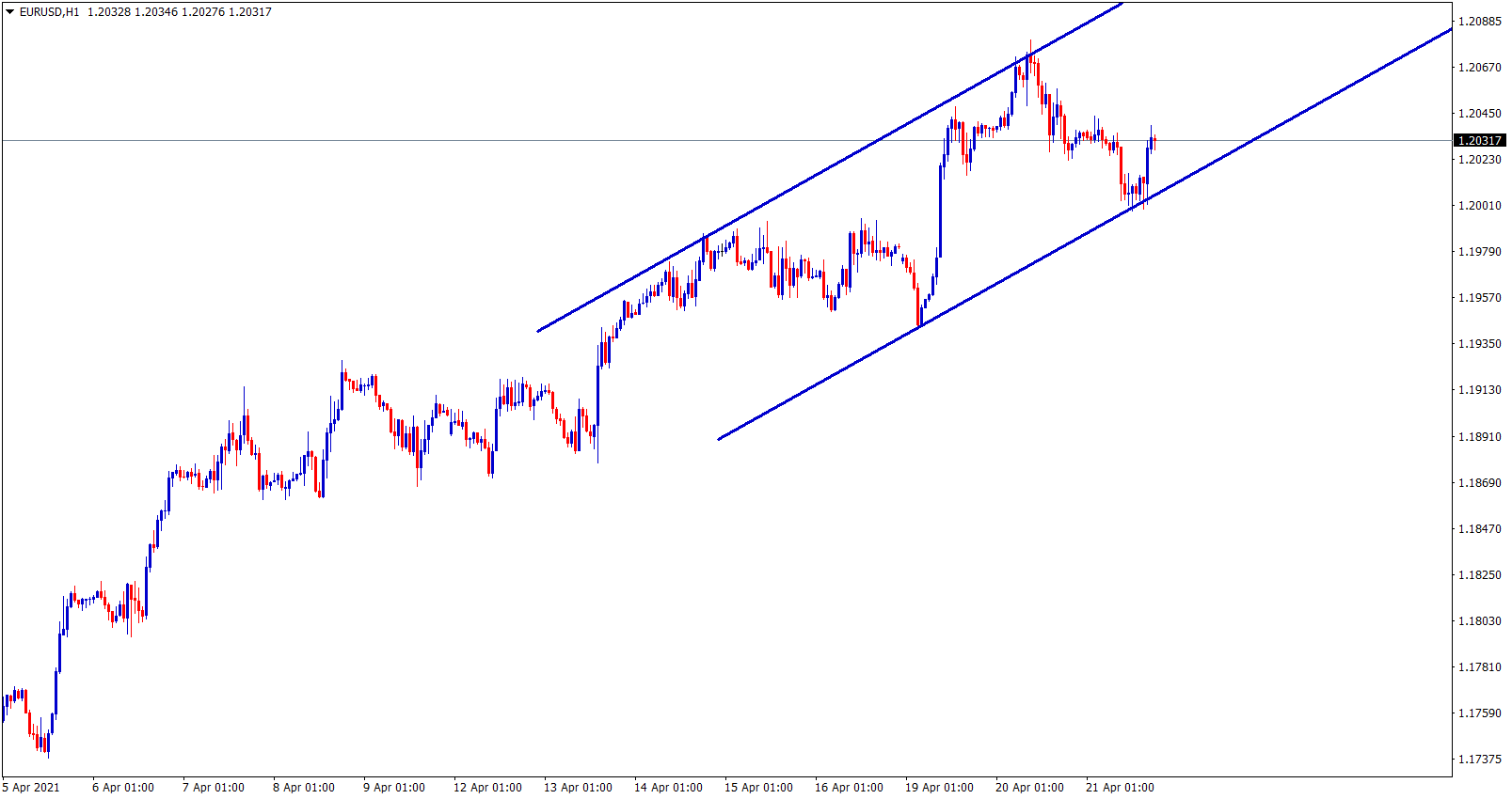 EURUSD moving in an uptrend line