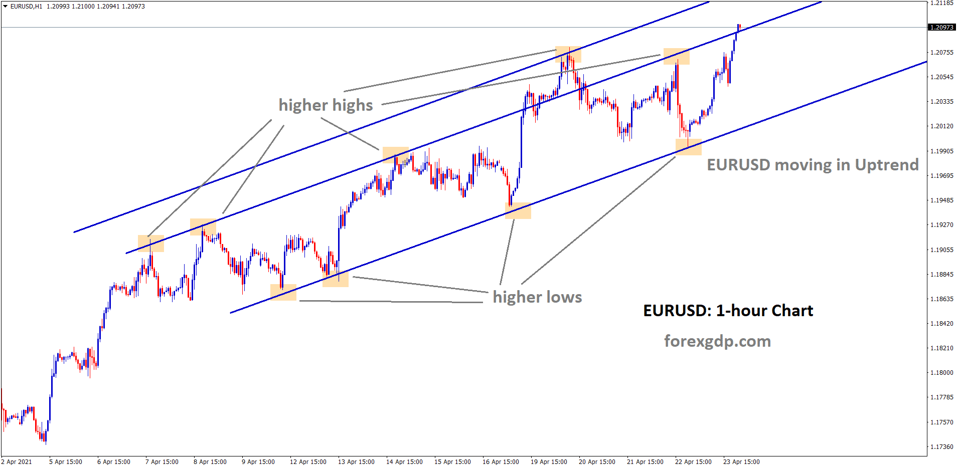 EURUSD moving in uptrend with higher highs and lows