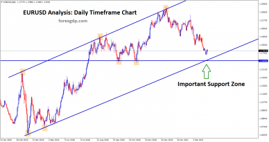 Eurusd going to reach the important support zone in daily chart