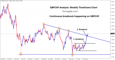 GBPCHF Continuous breakouts in rectangle and descending triangle pattern