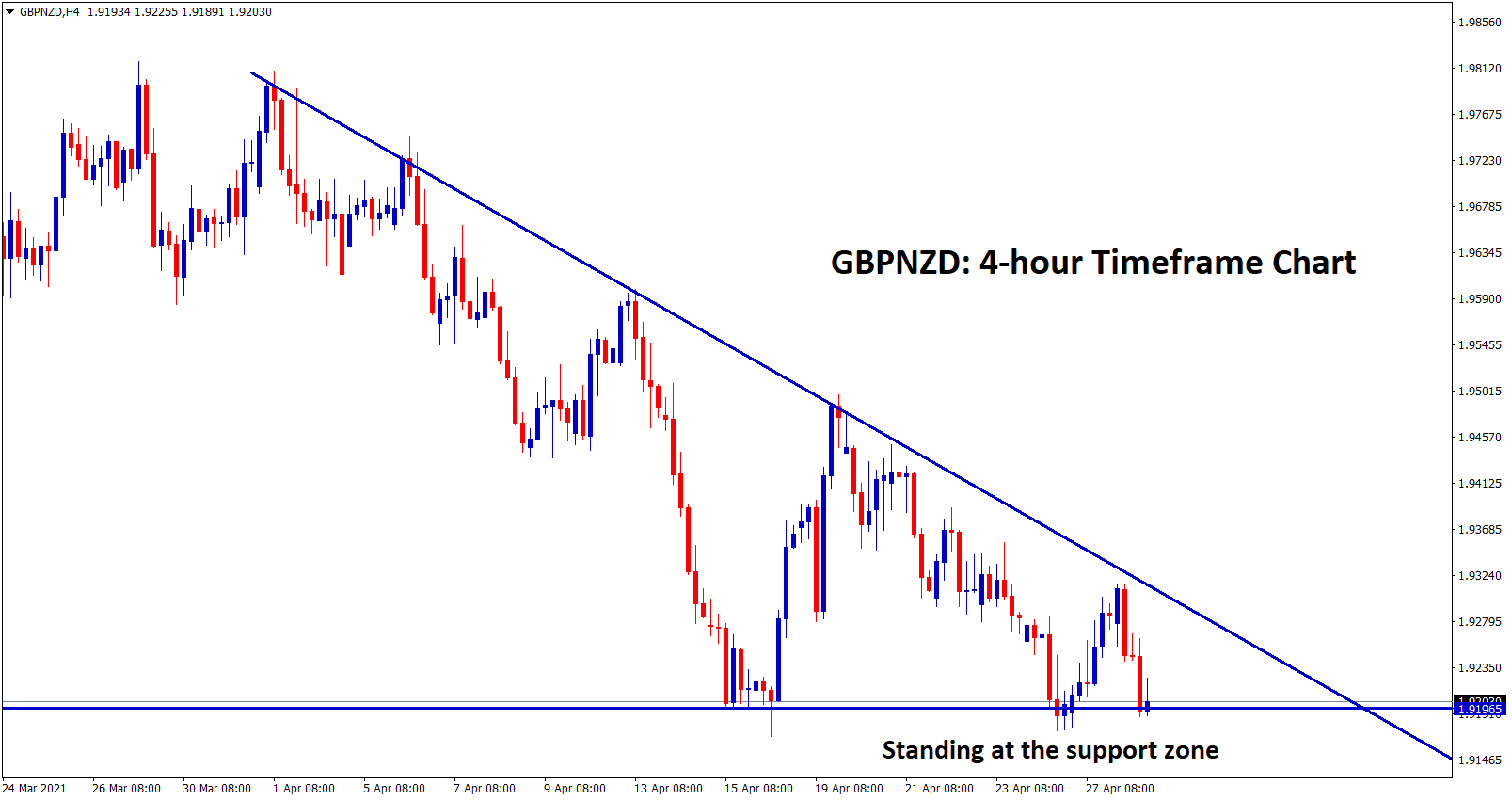 GBPNZD standing at the support zone of the descending Triangle