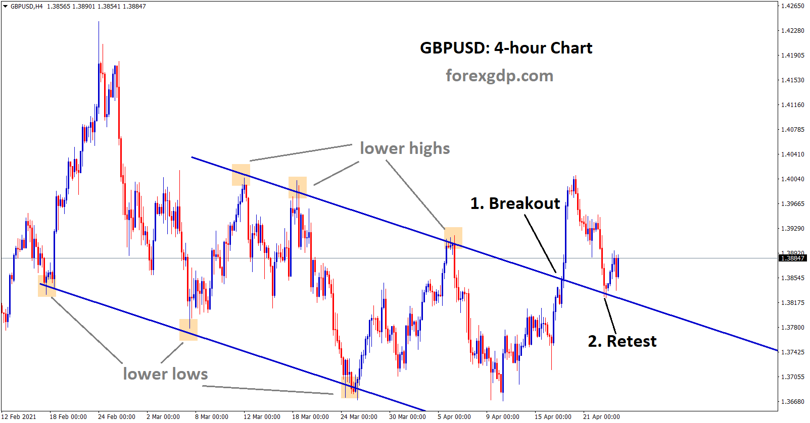 GBPUSD breakout and retest in downtrend 4hr chart