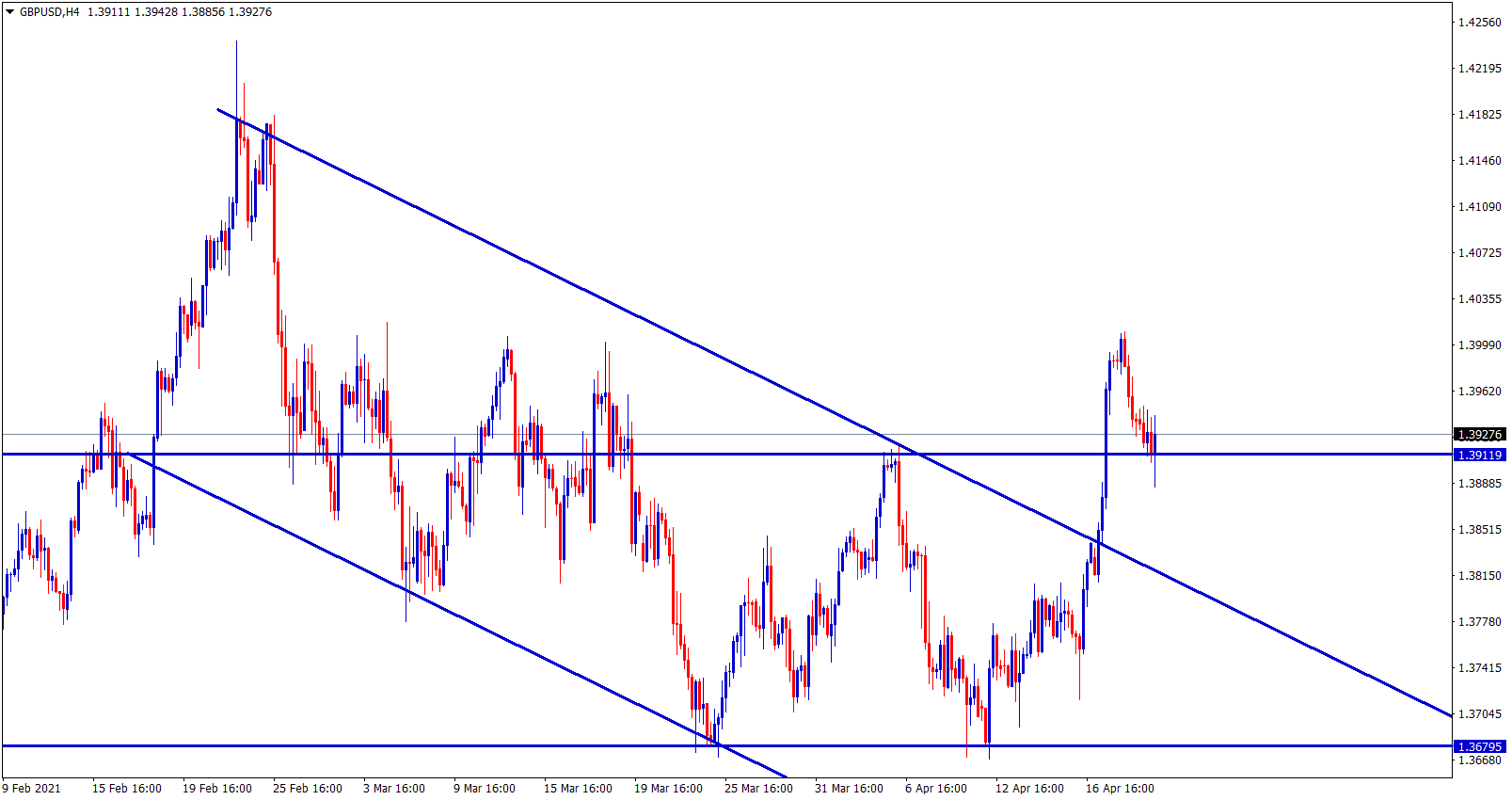 GBPUSD breakout and retested the broken level