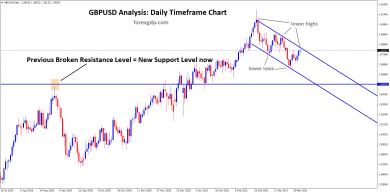 GBPUSD descending channel move towards retesting of broken resistance level