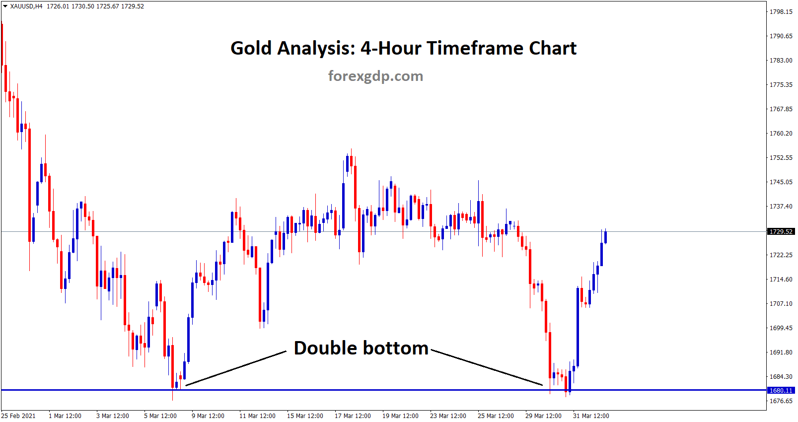 Gold Double bottom formed in the 4hr chart
