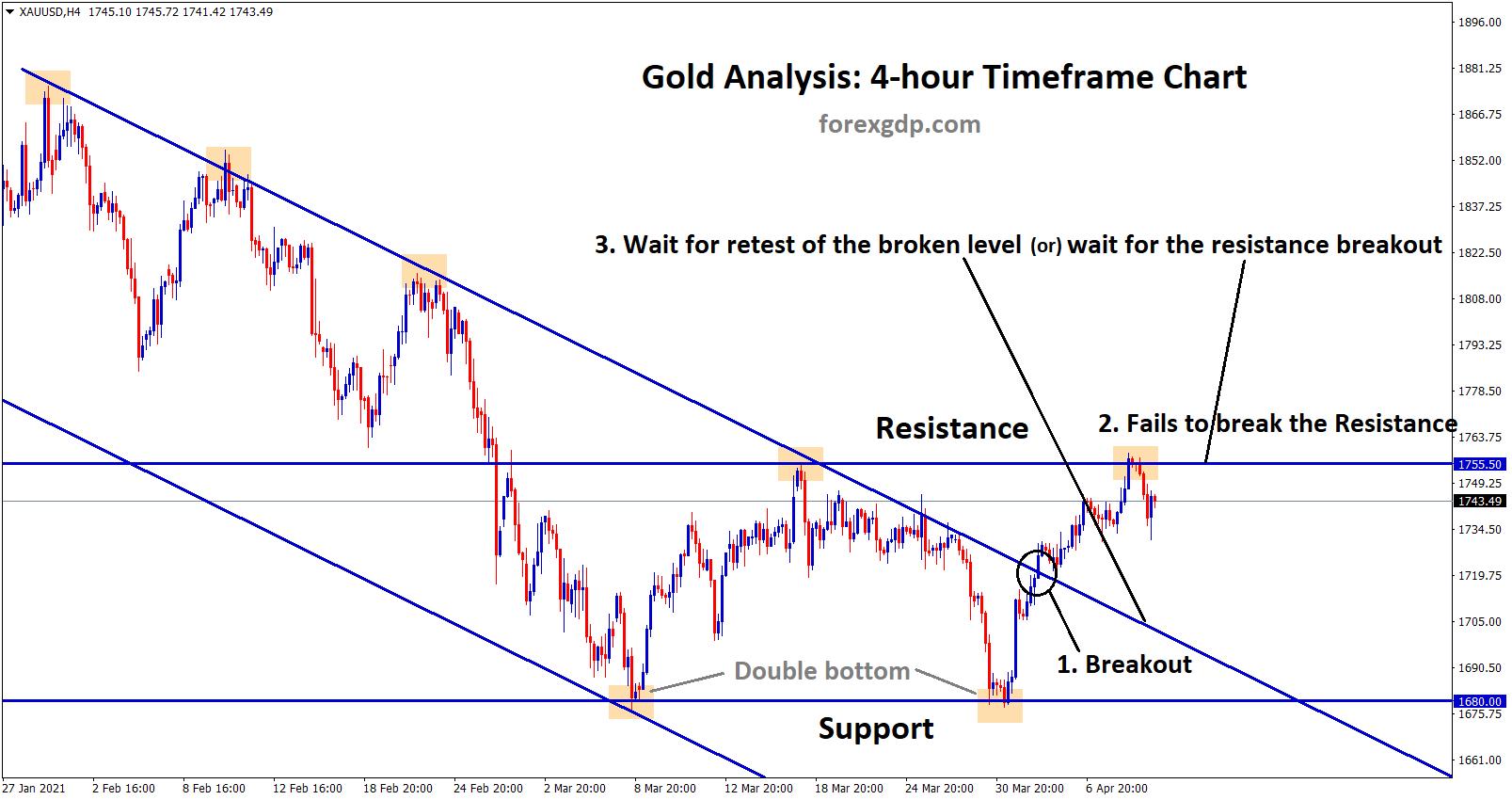 Gold breakout retest may happen or resistance will break