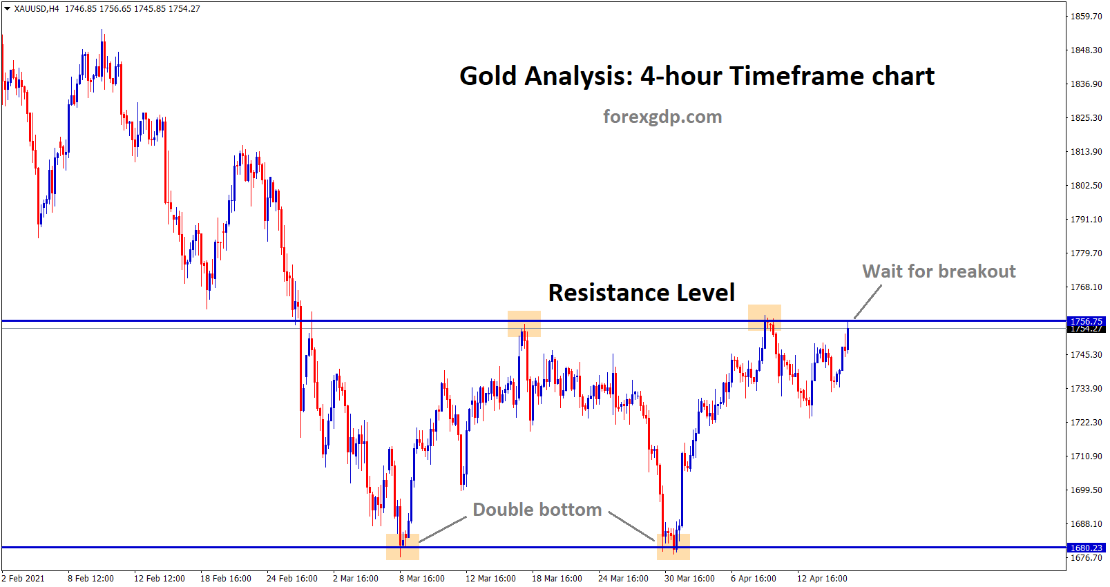 Gold going to break the resistance level in 4hr chart