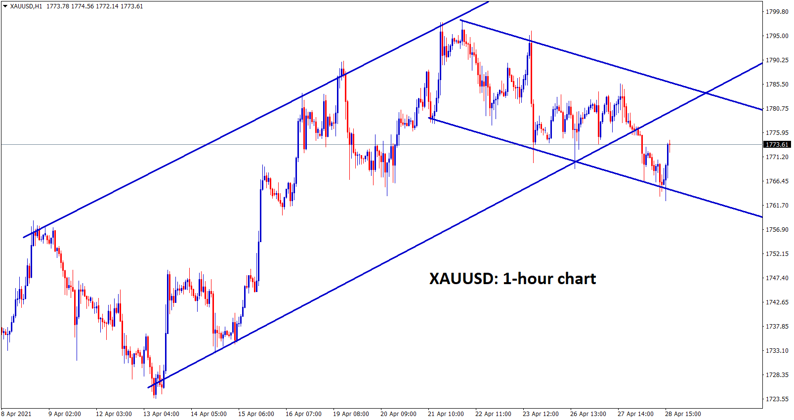 Gold is moving between the channel ranges. 1