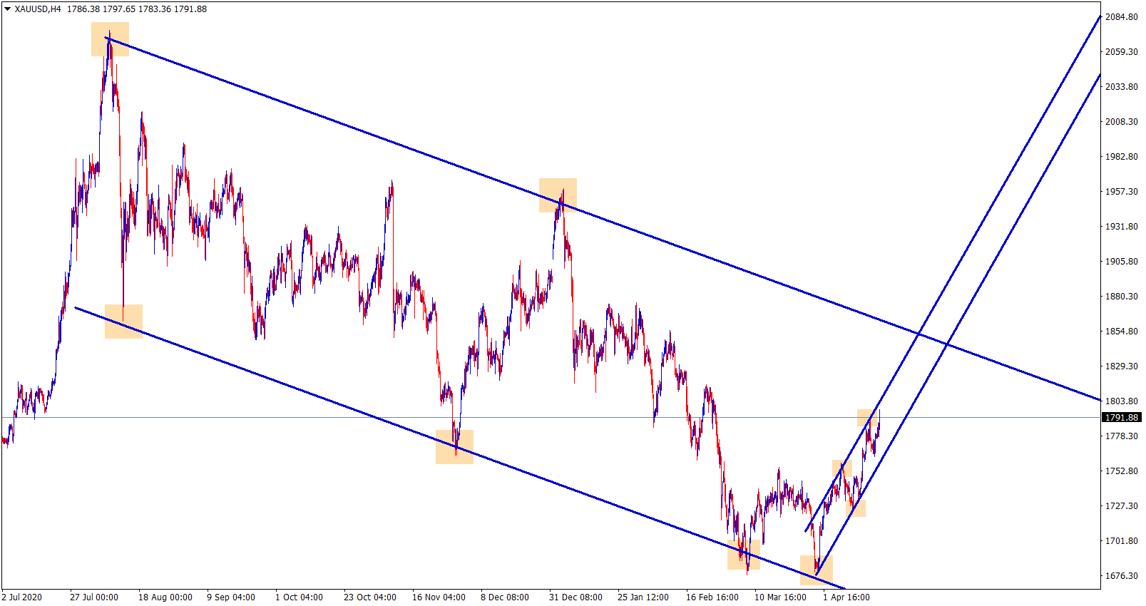 Gold is moving in a minor ascending channel now