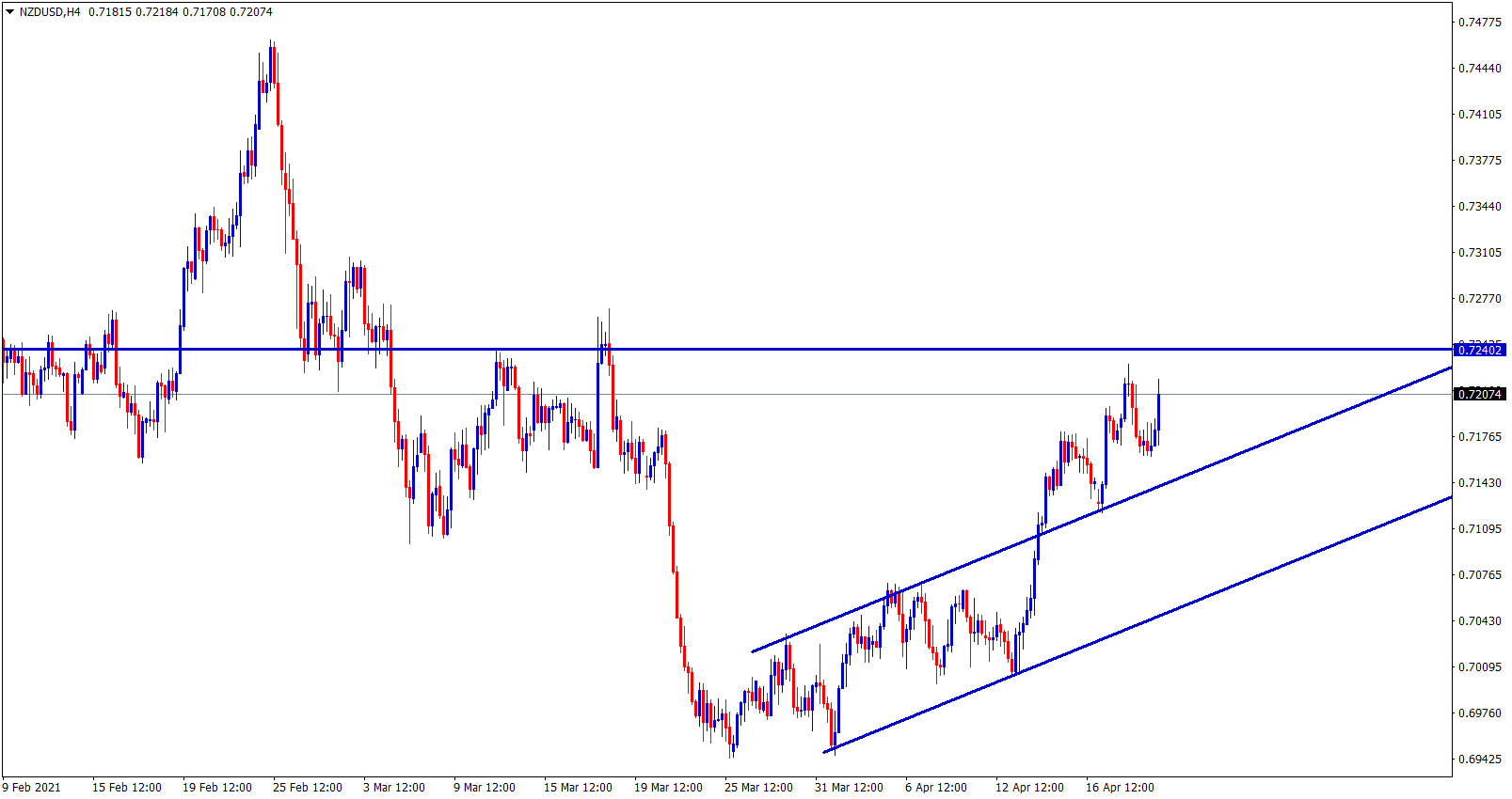 NZDUSD broken the small channel and oging to reach the resistance