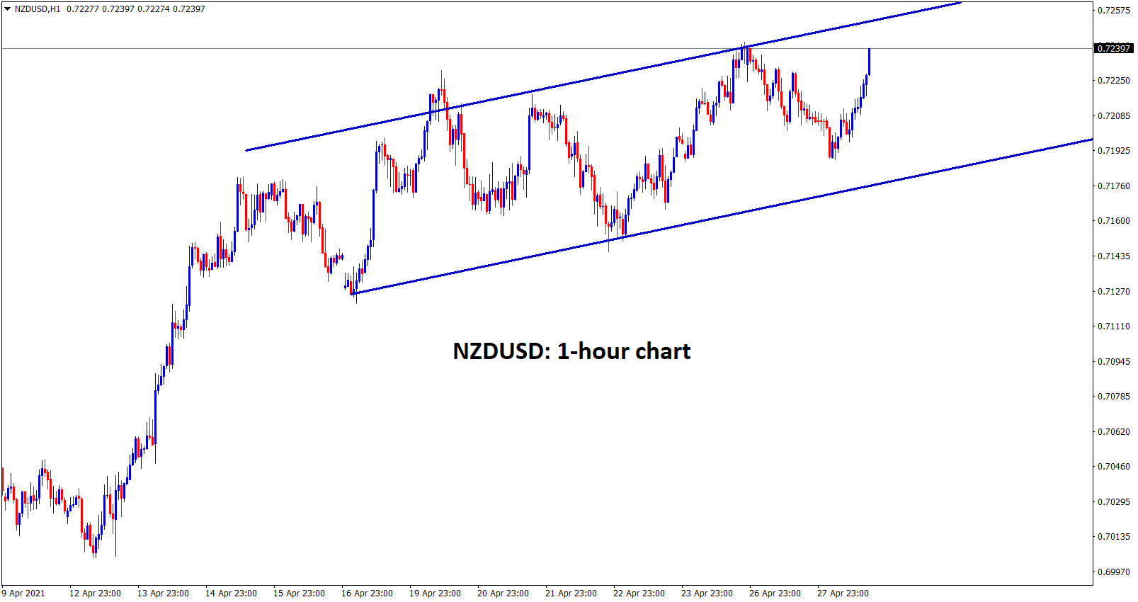 NZDUSD in uptrend movement