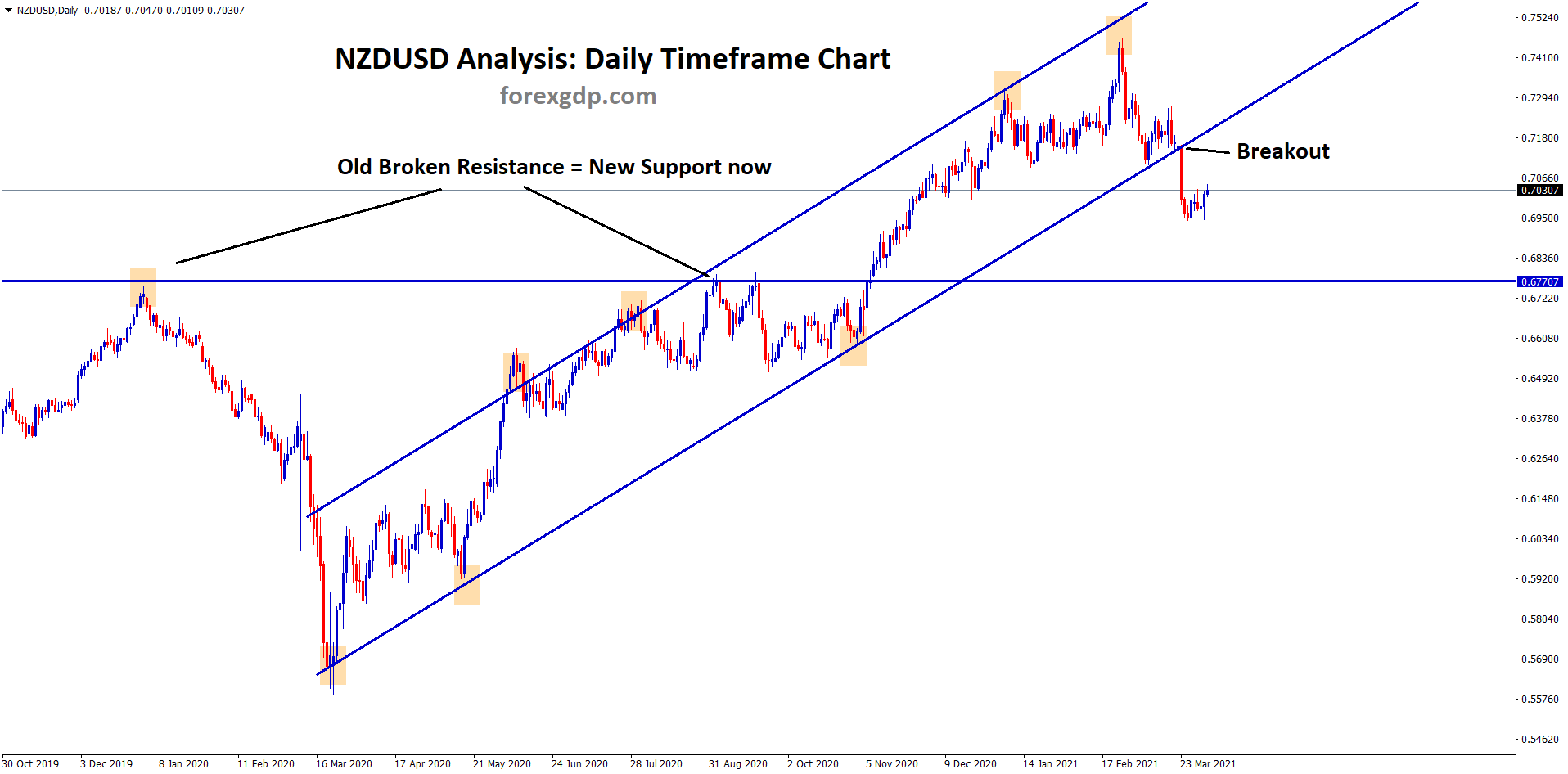 NZDUSD old resistance breakout new support now