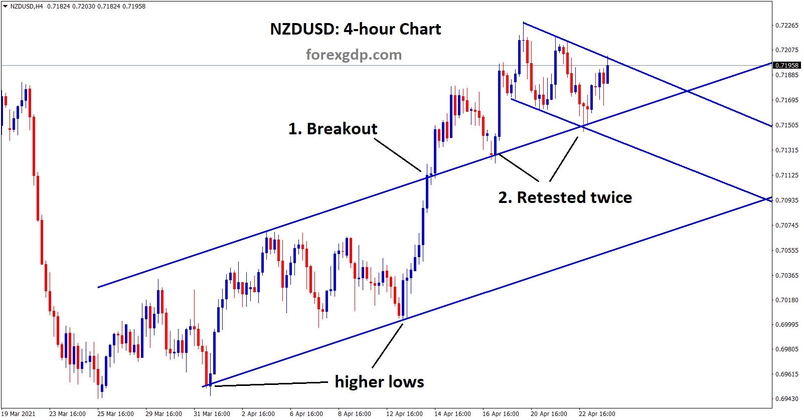 NZDUSD retested the broken level twice