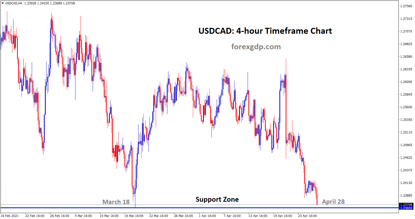 USDCAD at the key support level