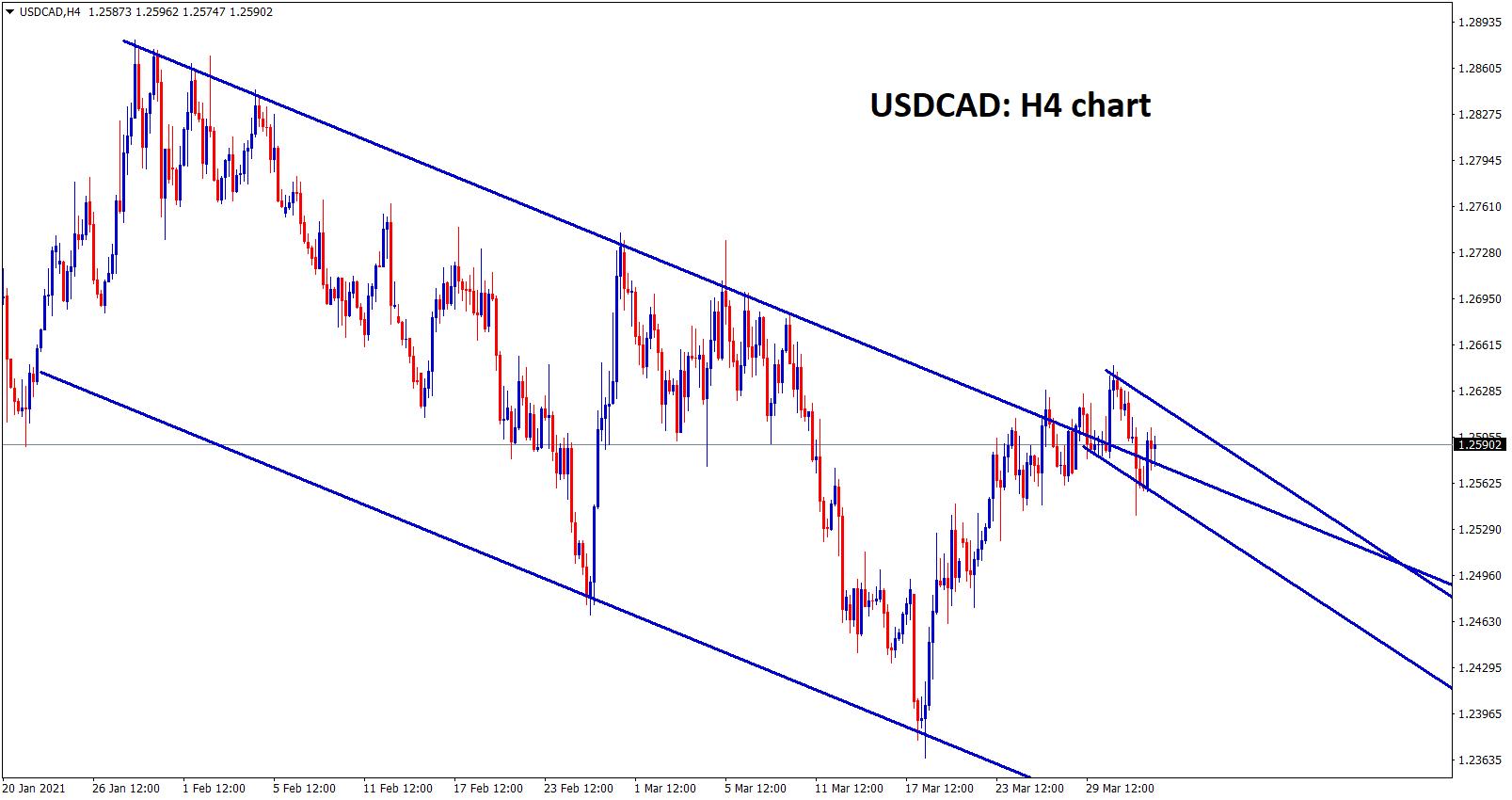 USDCAD descending channel buildup