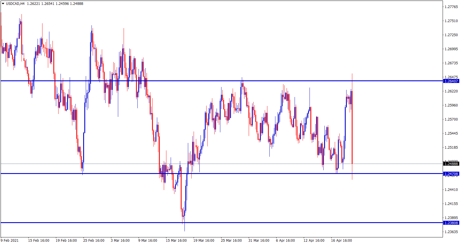USDCAD fall to the support after BOC Rate decision and monetary policy report