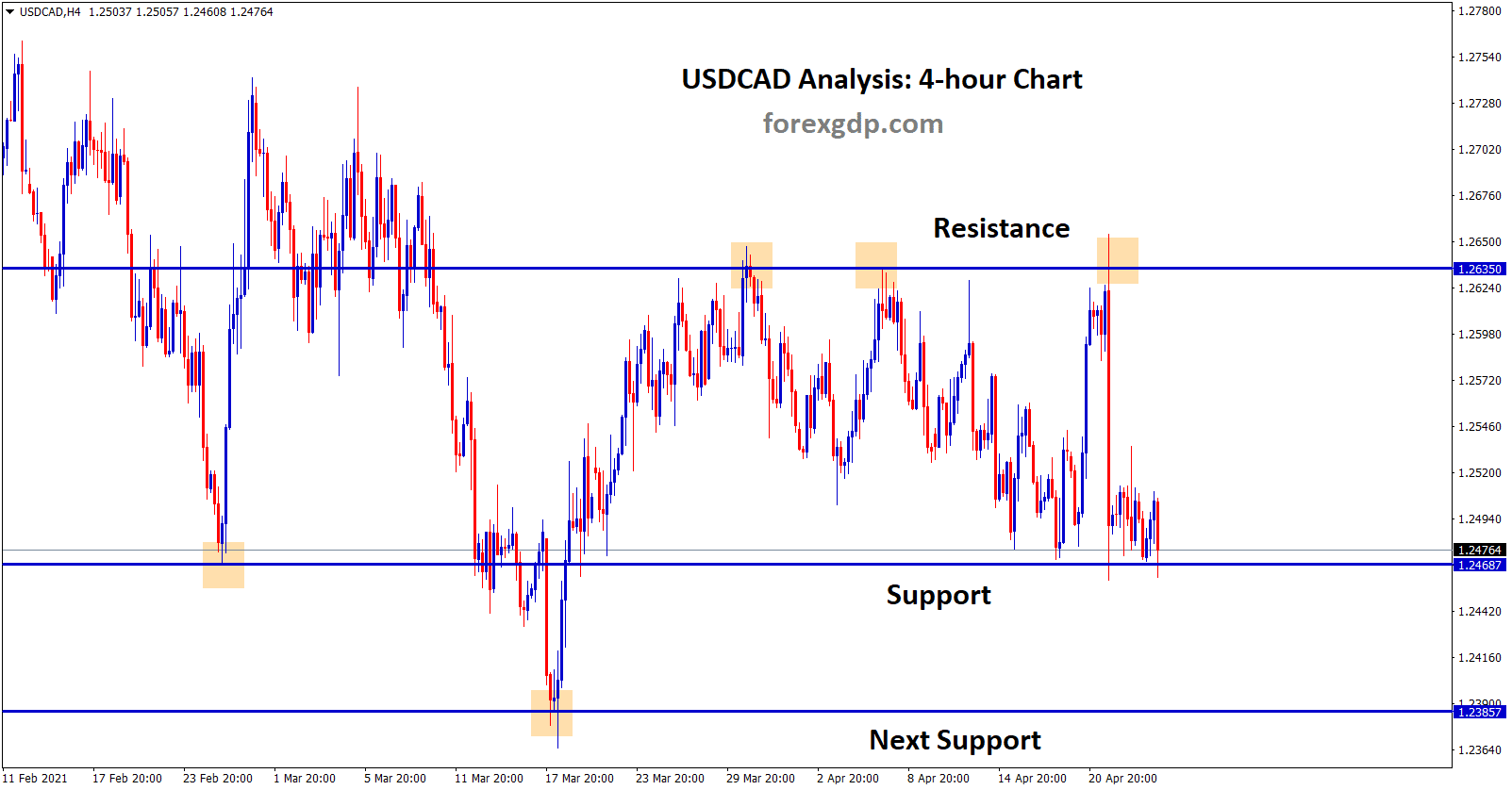 USDCAD is moving up and down between the support and resistance area