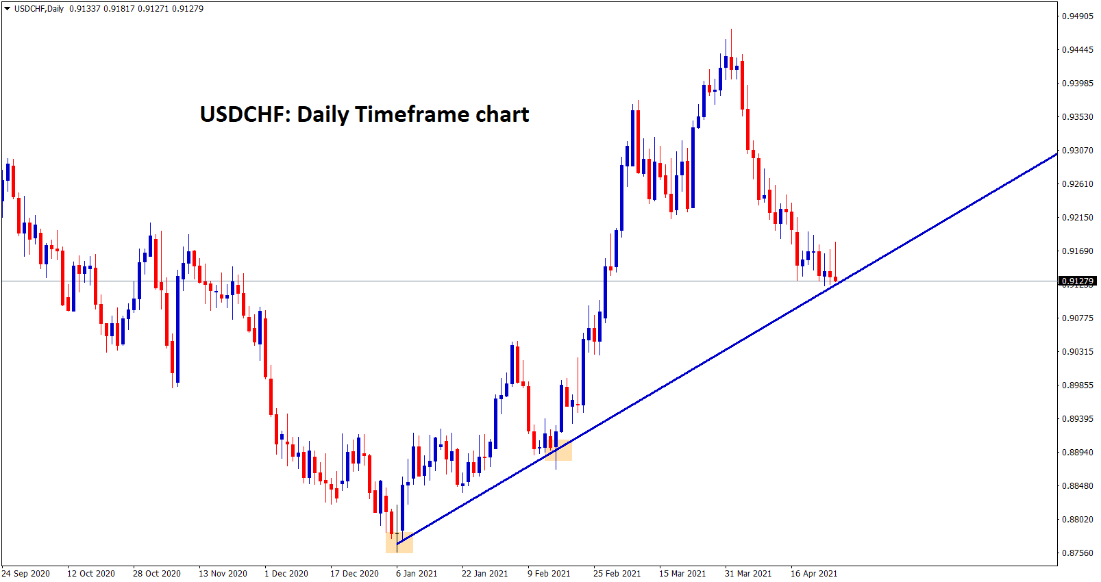 USDCHF at the higher low level