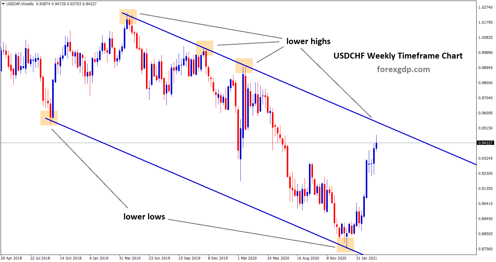 USDCHF is moving in a descending channel in the weekly timeframe chart